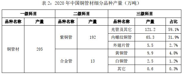 2020年中国铜铝加工材产量2.png