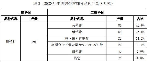 2020年中国铜铝加工材产量3.png