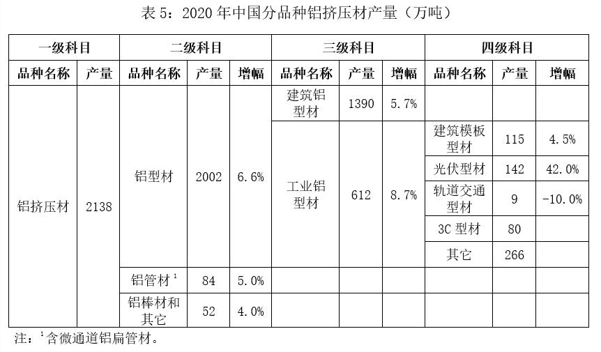 2020年中国铜铝加工材产量5.png