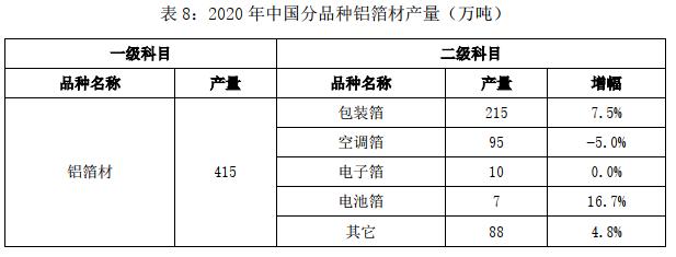 2020年中国铜铝加工材产量8.png