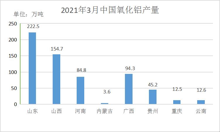 2021年3月氧化铝、电解铝产量及平衡
