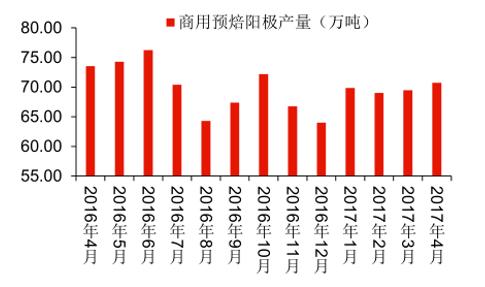 2017年中国电解铝行业供给侧改革分析