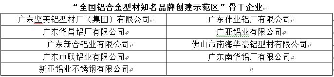 """南海铝材 引领未来:广东南海成为全国铝型材品牌创建""""试验田"""""""