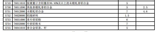 中国对部分亚太贸易协定国家下调进口关税(摘录铝部分)