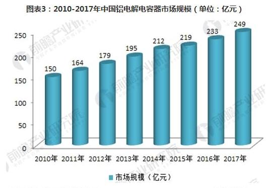 2018年中国铝电解电容器行业供需现状分析 行业发展前景广阔