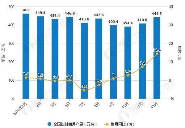 2018年1-12月全国铝材产量统计及增长情况
