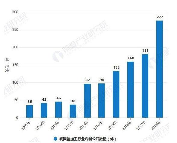 2009-2018年我国铝加工行业专利公开数量统计情况
