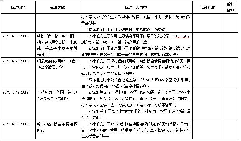 198项冶金、有色、建材等行业标准报批公示(摘录铝)