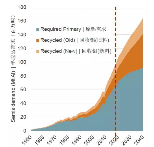 未来20年全球和中国还需要多少铝?
