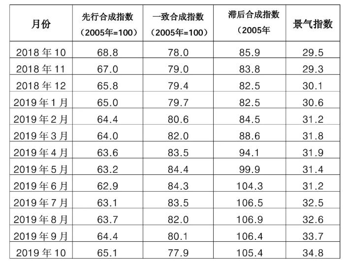 近13个月中色铝冶炼产业景气指数