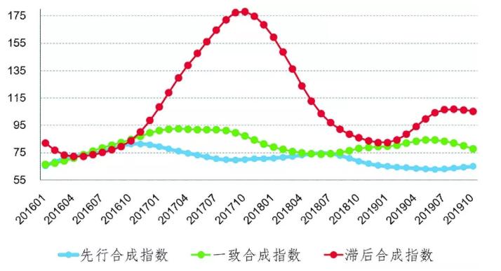 中色铝冶炼产业合成指数曲线